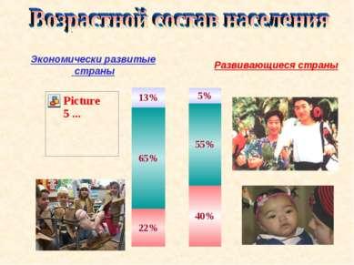 Экономически развитые страны Развивающиеся страны 13% 65% 22% 5% 55% 40%