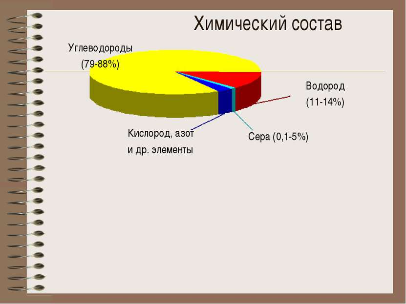 Углеводороды (79-88%) Водород (11-14%) Кислород, азот и др. элементы Сера (0,...