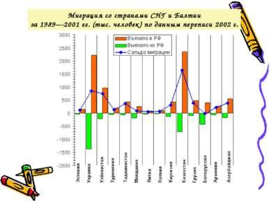 Миграция со странами СНГ и Балтии за 1989—2001гг. (тыс. человек) по данным п...