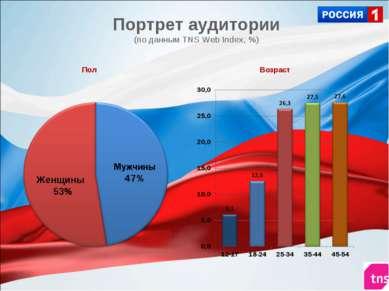 Портрет аудитории (по данным TNS Web Index, %) Возраст Пол Женщины 53%
