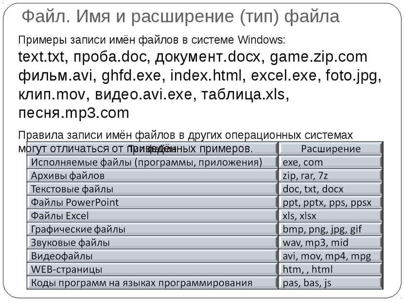 Примеры записи имён файлов в системе Windows: text.txt, проба.doc, документ.d...