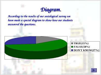 Diagram. According to the results of our sociological survey we have made a s...