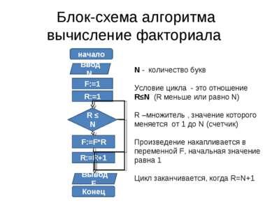 Блок-схема алгоритма вычисление факториала начало Ввод N F:=1 R:=1 R ≤ N F:=F...