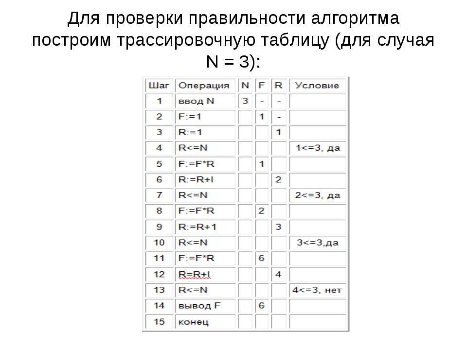 Для проверки правильности алгоритма построим трассировочную таблицу (для случ...