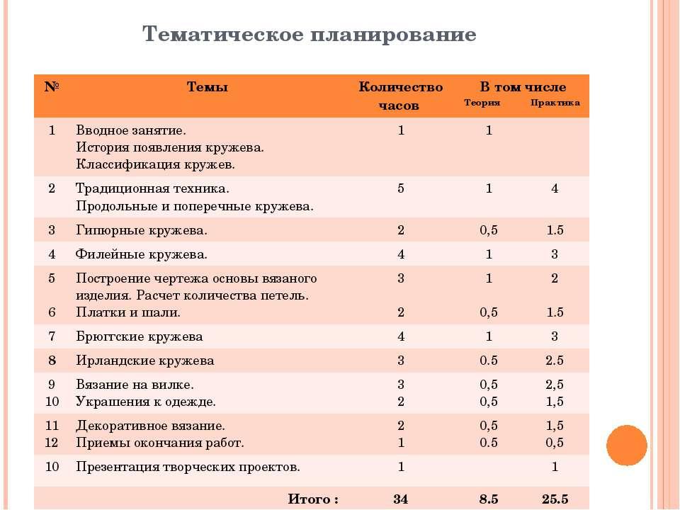 Тематическое планирование № Темы Количество часов В том числе ТеорияПрактика ...