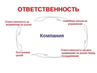 ОТВЕТСТВЕННОСТЬ Компания Постановка целей Описание объектов управления Ответс...