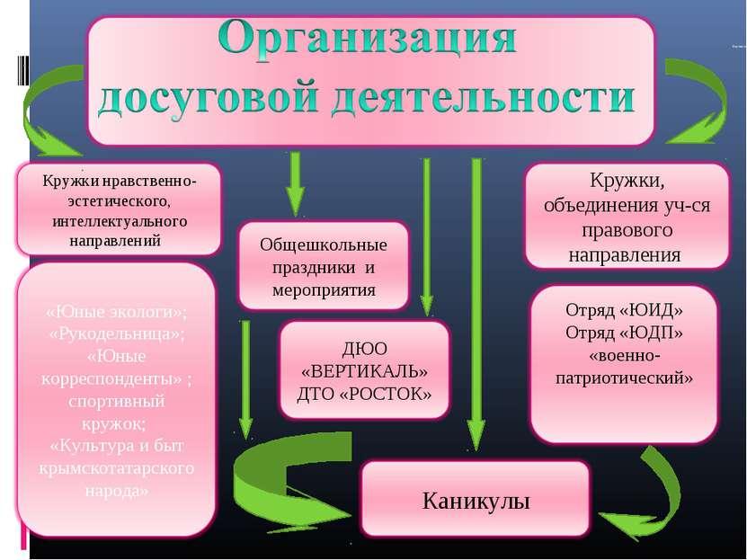 Формирование ЗОЖ