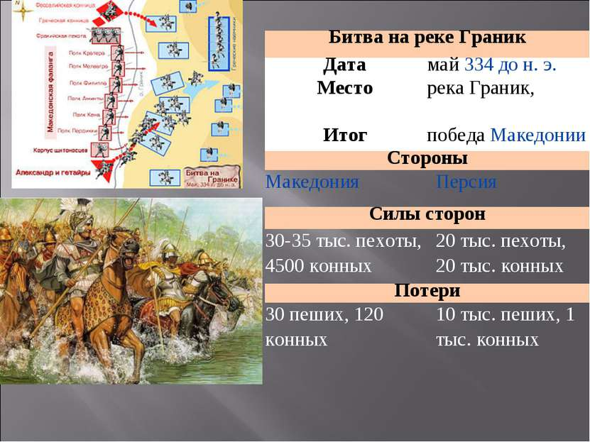 Битва на реке Граник Дата май334 до н. э. Место река Граник, Итог победаМак...
