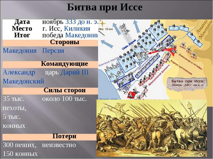 Битва при Иссе Дата ноябрь333 до н. э. Место г. Исс,Киликия Итог победаМак...
