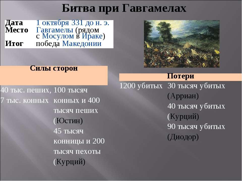 Битва при Гавгамелах Потери 1200 убитых 30 тысяч убитых (Арриан) 40 тысяч уби...