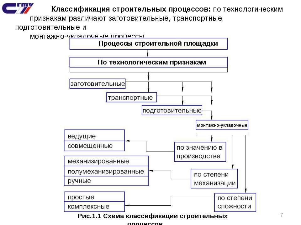 * Классификация строительных процессов: по технологическим признакам различаю...
