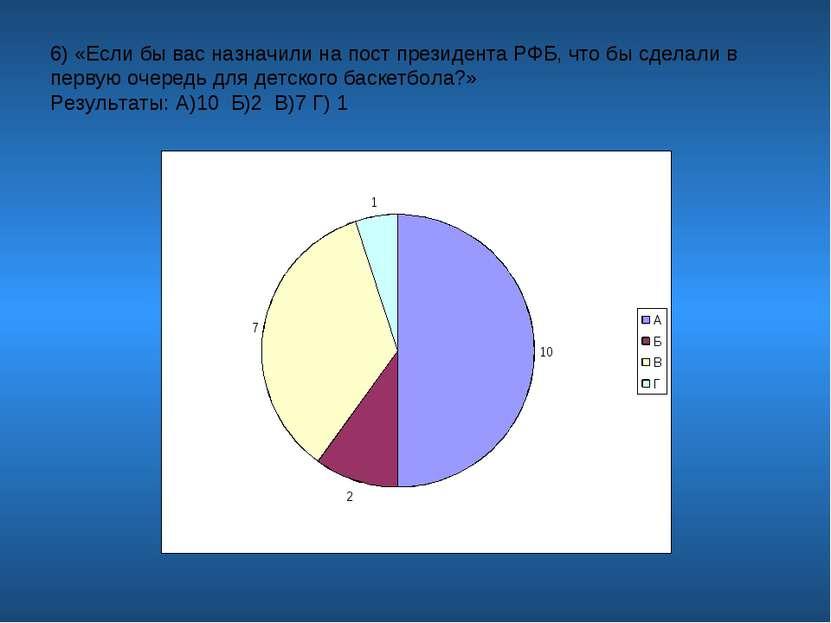 6) «Если бы вас назначили на пост президента РФБ, что бы сделали в первую оче...