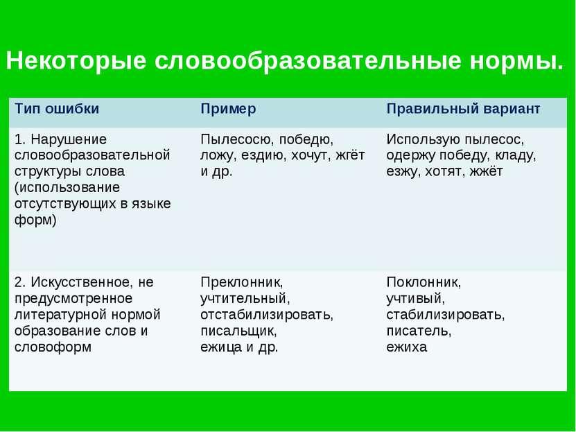 нас выгодные мотивация в словообразовательной системе русского языка для металлочерепицы