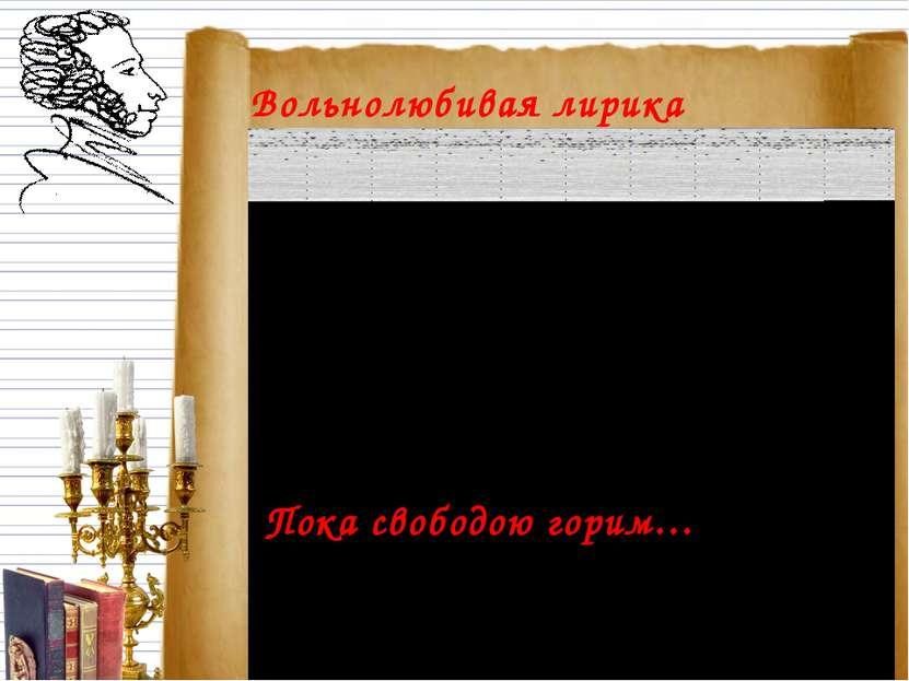 Вольнолюбивая лирика Пушкина. Пока свободою горим…