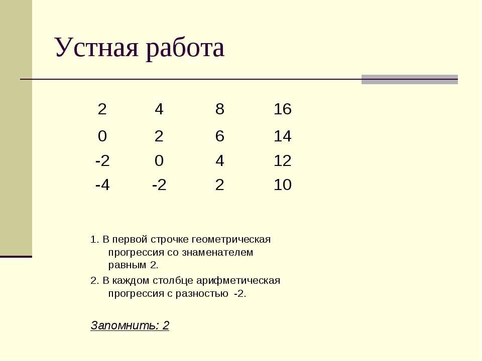 Устная работа 1. В первой строчке геометрическая прогрессия со знаменателем р...