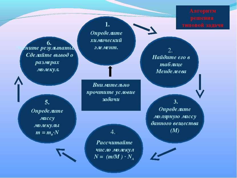 Определите химический элемент. Внимательно прочтите условие задачи 1. Найдите...