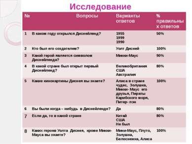 Исследование № Вопросы Варианты ответов % правильныхответов 1 В каком году от...