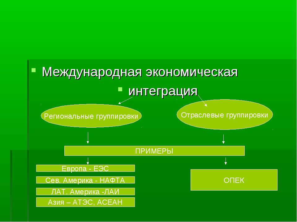 Международная экономическая интеграция Региональные группировки Отраслевые гр...