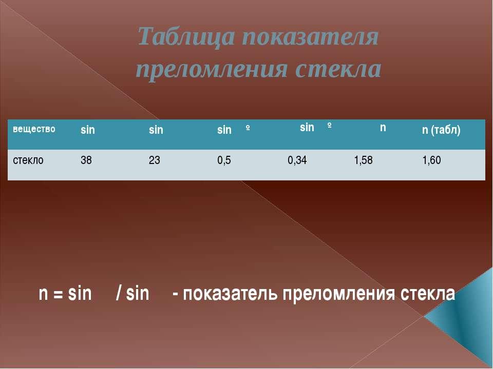 Таблица показателя преломления стекла n = sin α / sin β - показатель преломле...