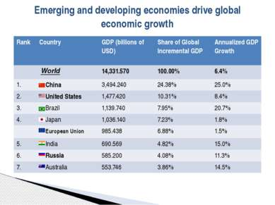Emerging and developing economies drive global economic growth Rank Country G...