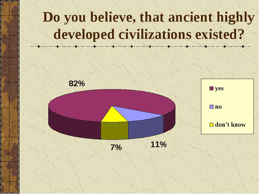 Do you believe, that ancient highly developed civilizations existed?