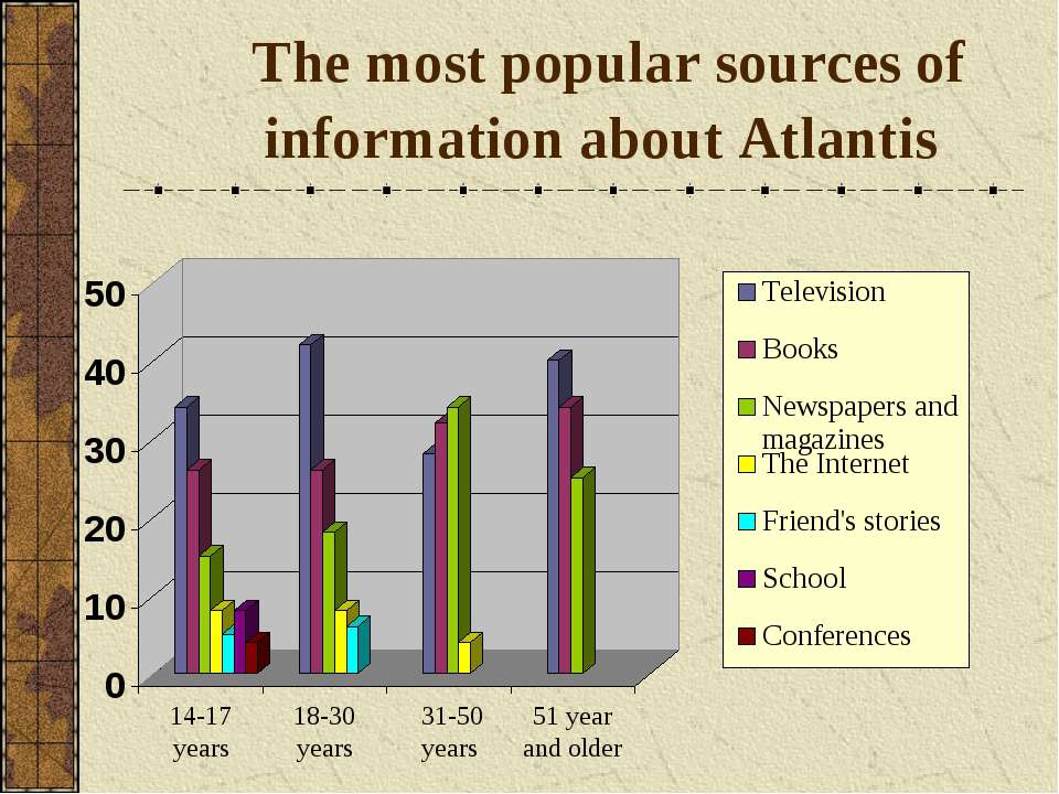 The most popular sources of information about Atlantis