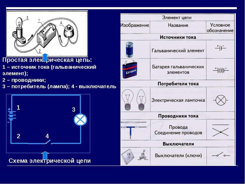 Простая электрическая цепь: 1 – источник тока (гальванический элемент); 2 – п...