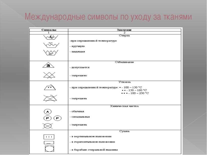 Международные символы по уходу за тканями