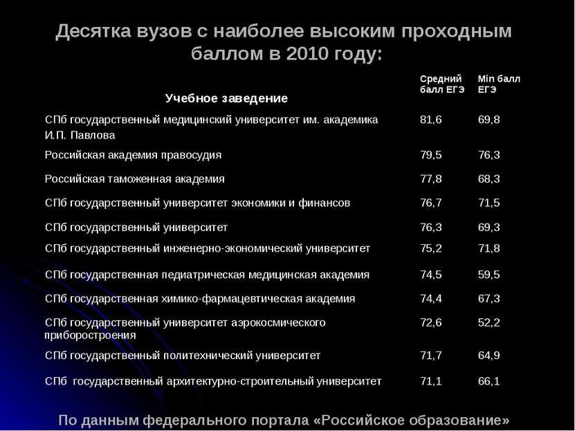 Десятка вузов с наиболее высоким проходным баллом в 2010 году: По данным феде...