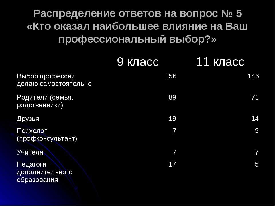 Распределение ответов на вопрос № 5 «Кто оказал наибольшее влияние на Ваш про...
