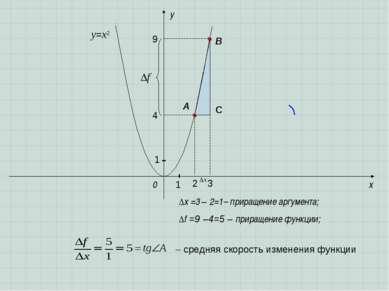 x y 0 A B ∆f =9 –4=5 – приращение функции; ∆x =3 – 2=1– приращение аргумента;...