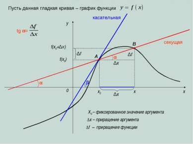 x y 0 x0 x ∆x секущая касательная Пусть данная гладкая кривая – график функци...