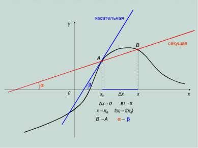 x y 0 x0 x ∆x ∆x→0 x→x0 секущая касательная A B B→A β ∆f→0 α→ β α f(x)→f(x0)