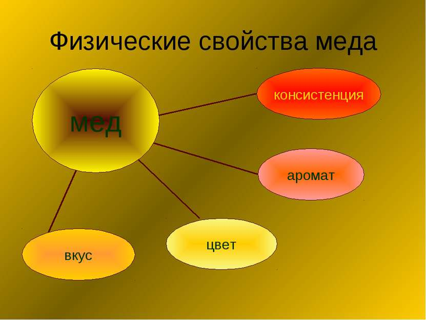 Физические свойства меда