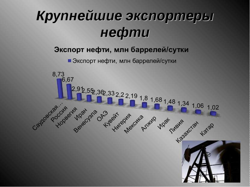 Крупнейшие экспортеры нефти