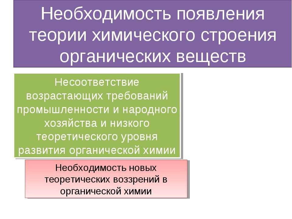 Необходимость появления теории химического строения органических веществ Несо...
