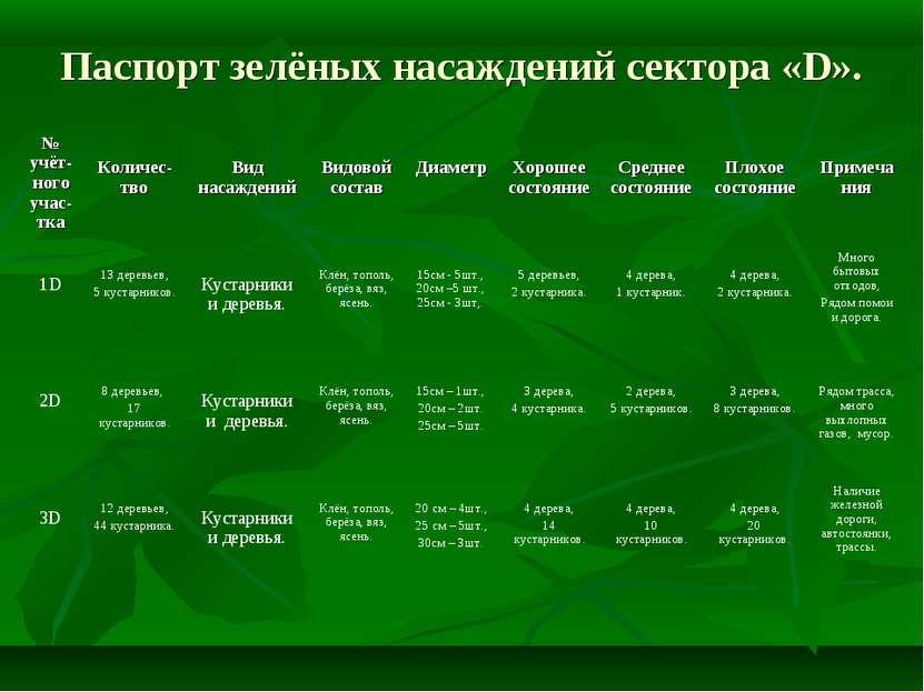 Паспорт зелёных насаждений сектора «D». № учёт-ного учас-тка Количес-тво Вид ...
