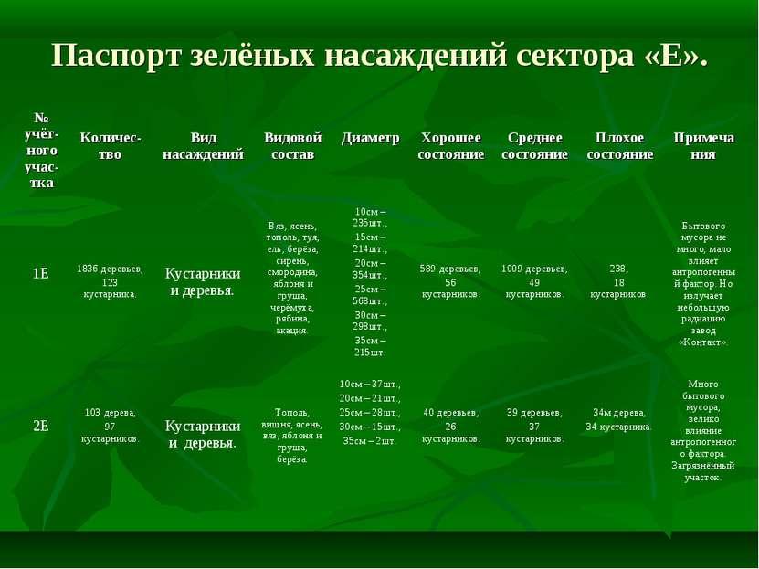 Паспорт зелёных насаждений сектора «Е». № учёт-ного учас-тка Количес-тво Вид ...