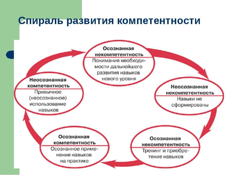Спираль развития компетентности