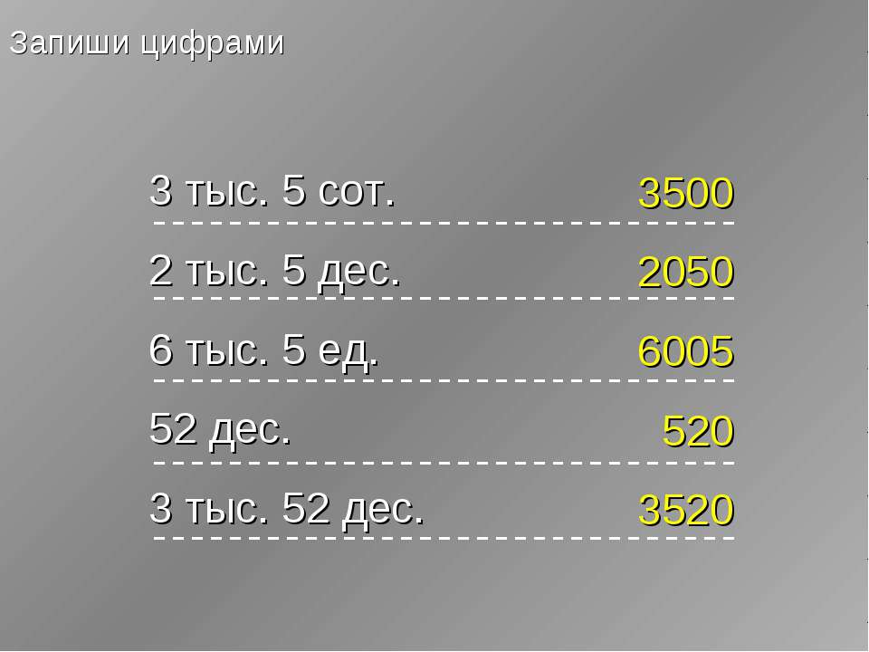 Запиши цифрами 3 тыс. 5 сот. 2 тыс. 5 дес. 6 тыс. 5 ед. 52 дес. 3 тыс. 52 дес...