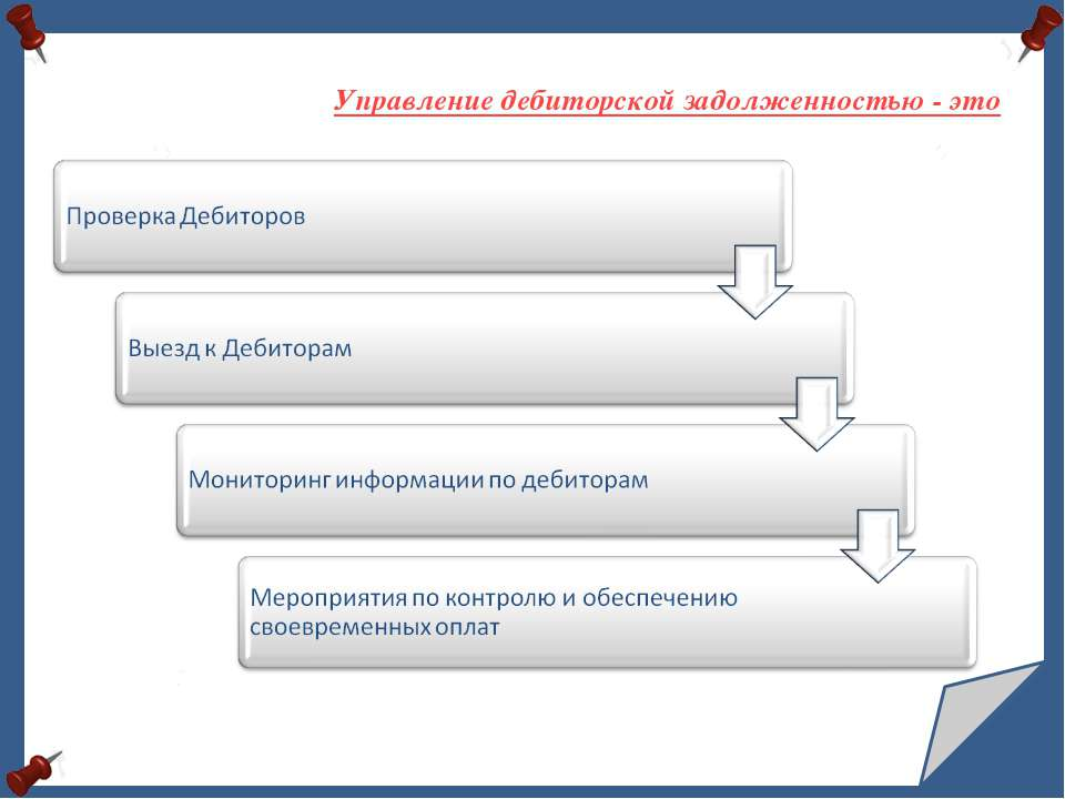 Управление дебиторской задолженностью - это
