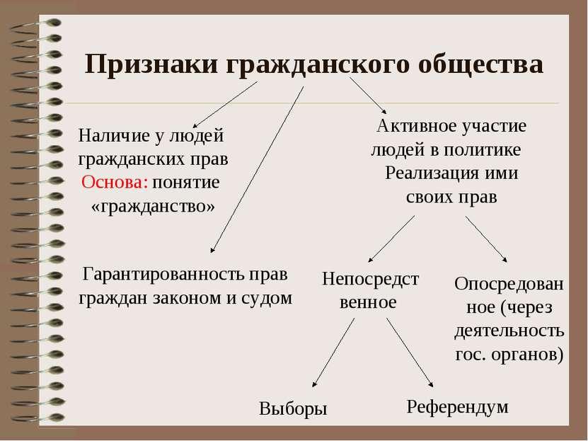 Признаки гражданского общества Наличие у людей гражданских прав Основа: понят...