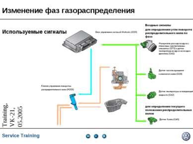 Изменение фаз газораспределения Используемые сигналы * * Service Training