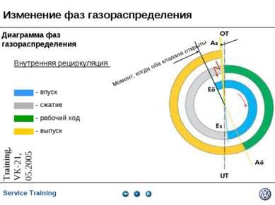 Изменение фаз газораспределения Диаграмма фаз газораспределения - впуск - сжа...