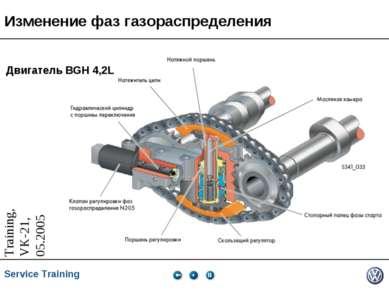 Изменение фаз газораспределения Двигатель BGH 4,2L * * Service Training