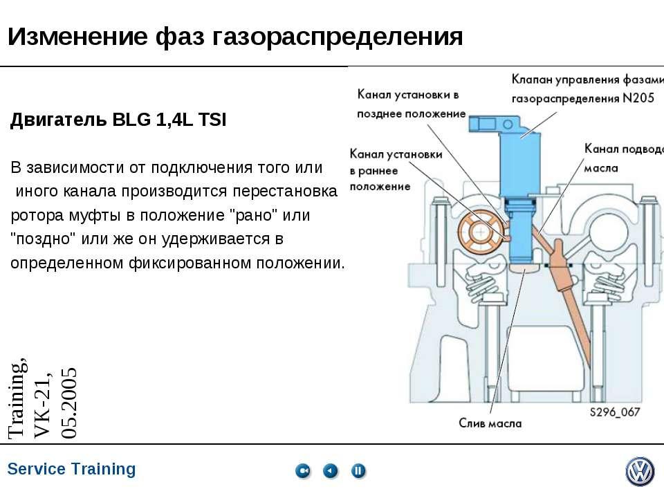 Изменение фаз газораспределения Двигатель BLG 1,4L TSI В зависимости от подкл...