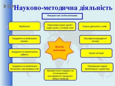 Науково-методична діяльність Використані засоби навчання Засоби навчання Твор...