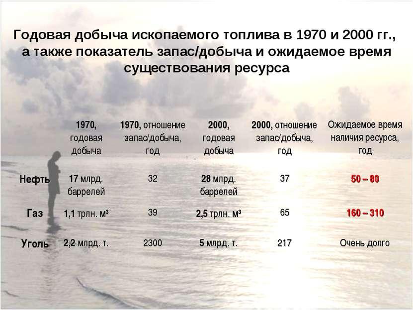Годовая добыча ископаемого топлива в 1970 и 2000 гг., а также показатель запа...