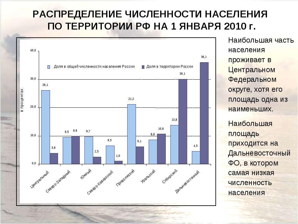 РАСПРЕДЕЛЕНИЕ ЧИСЛЕННОСТИ НАСЕЛЕНИЯ ПО ТЕРРИТОРИИ РФ НА 1 ЯНВАРЯ 2010 г. Наиб...