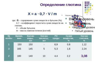 где: а – содержание сухих веществ в бульоне (%); 0,7 – коэффициент пересчета ...